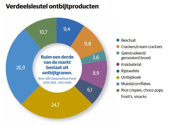 grafiek ontbijtproducten 1