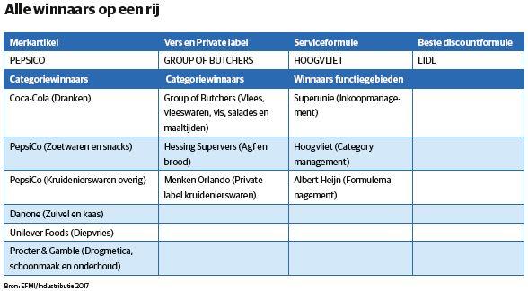 Industributie tabel 2