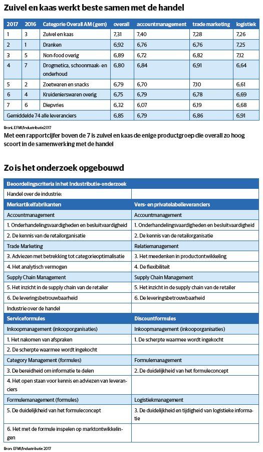 Industributie tabel 4